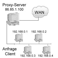 Darstellung Proxy Server